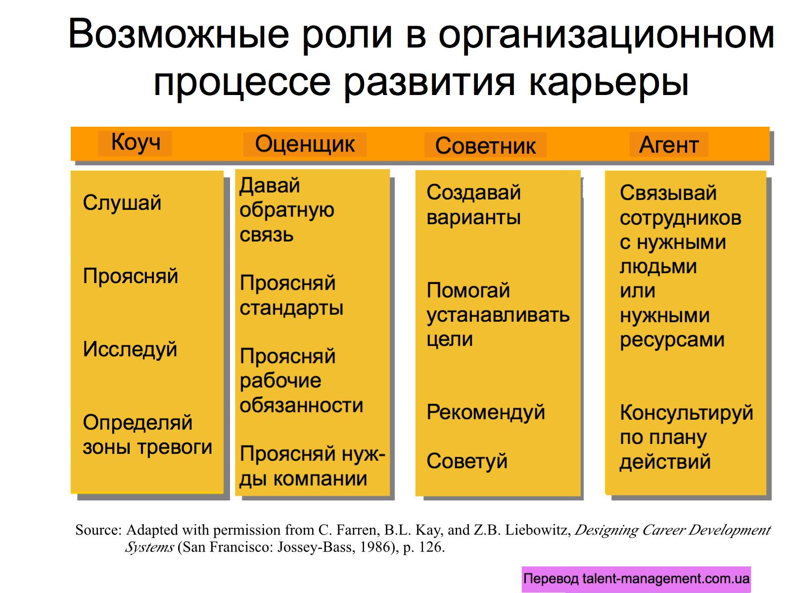 Управление карьерой в организации