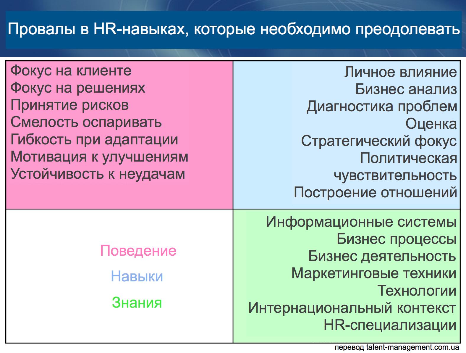 HR-навыки
