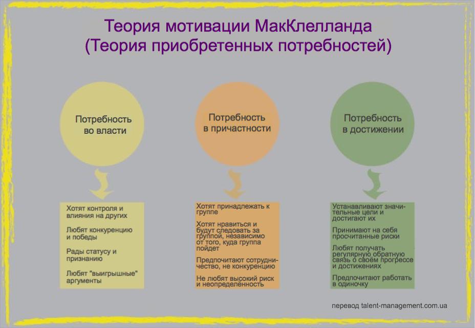 Теория мотивации МакКлелланда