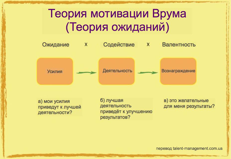 Теория мотивации Врума