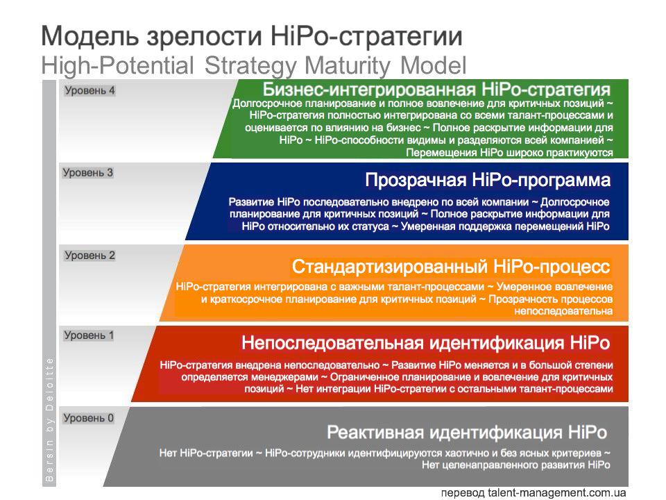 HiPo стратегия