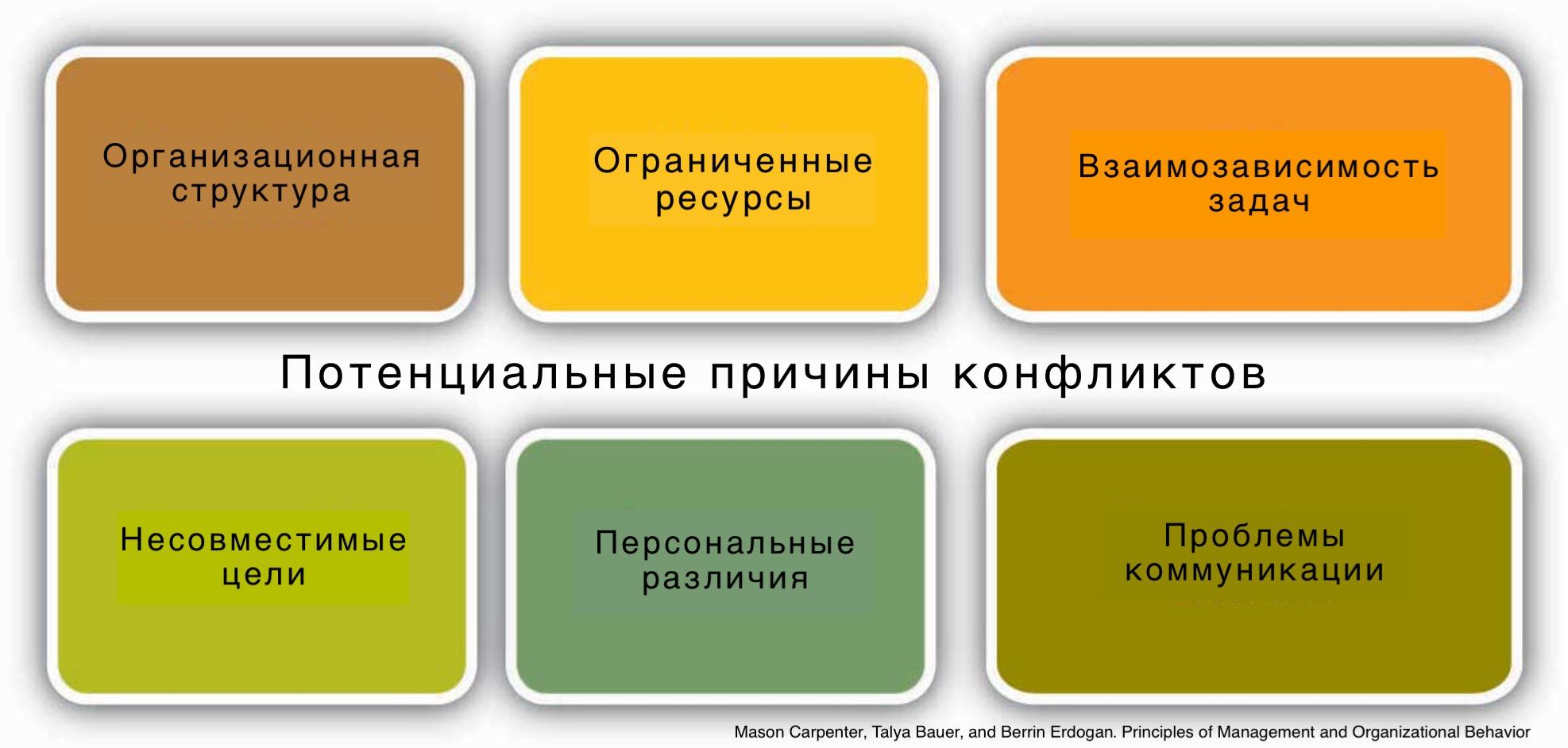 Потенциальные причины организационных конфликтов