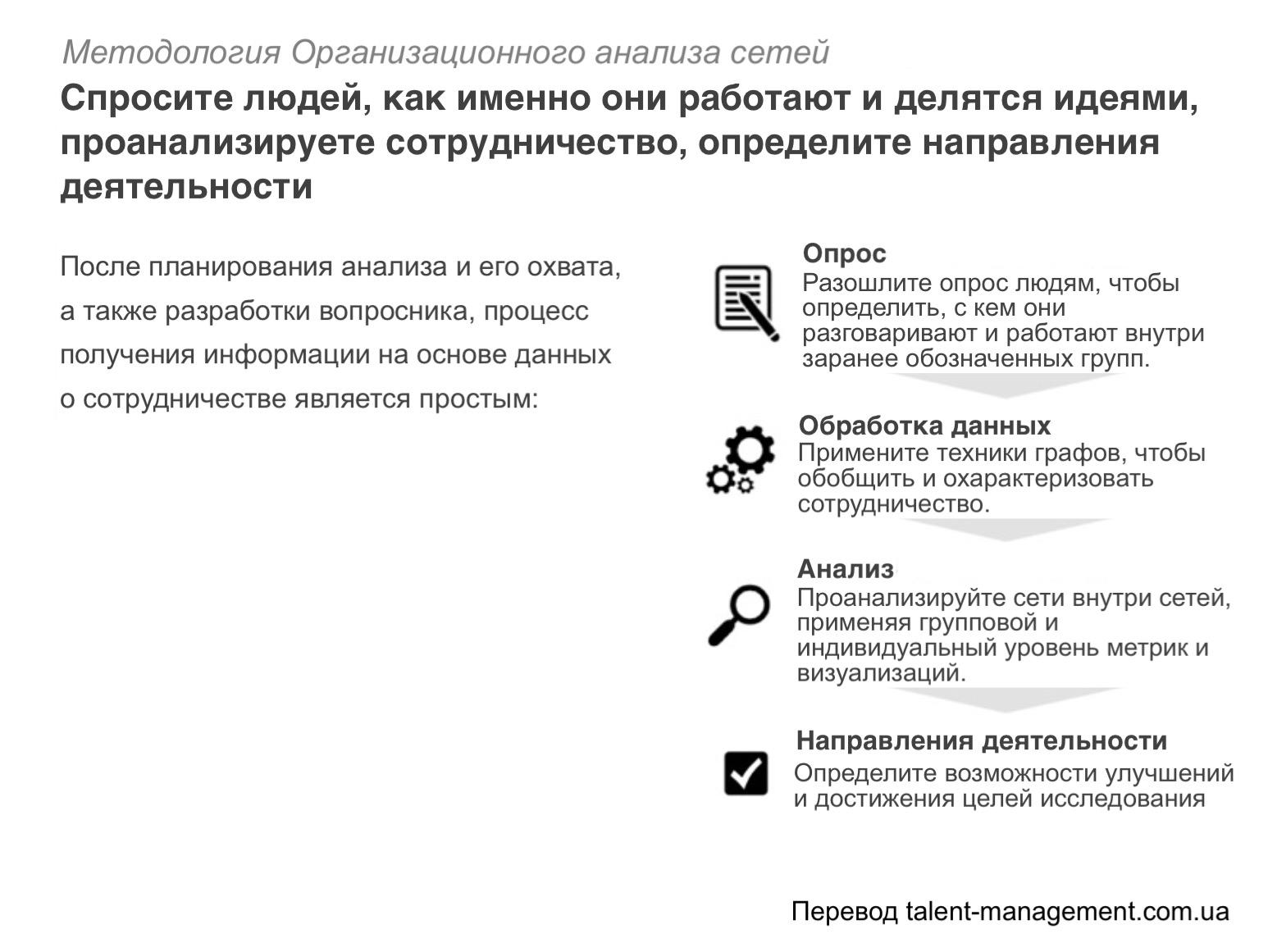 Организационный анализ сетей