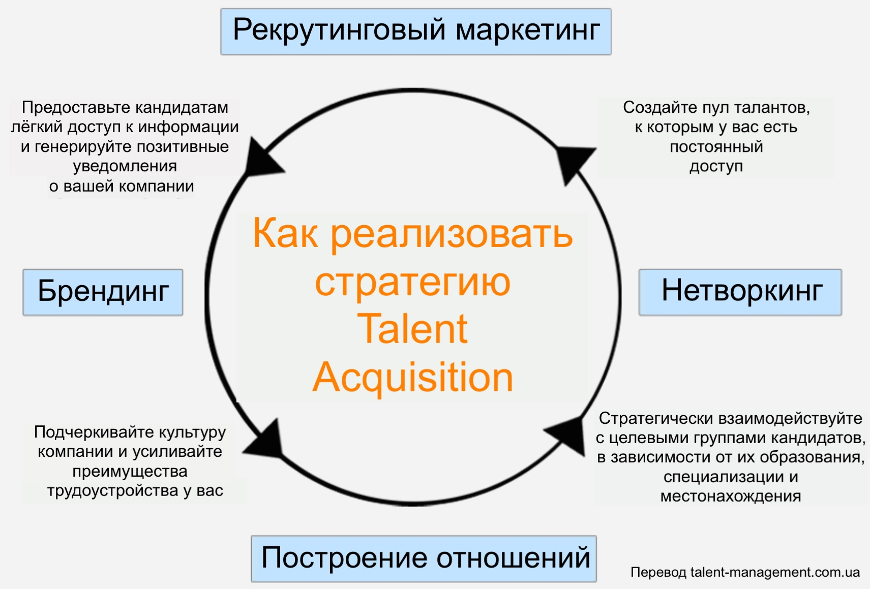 Стратегия Talent Acquisition