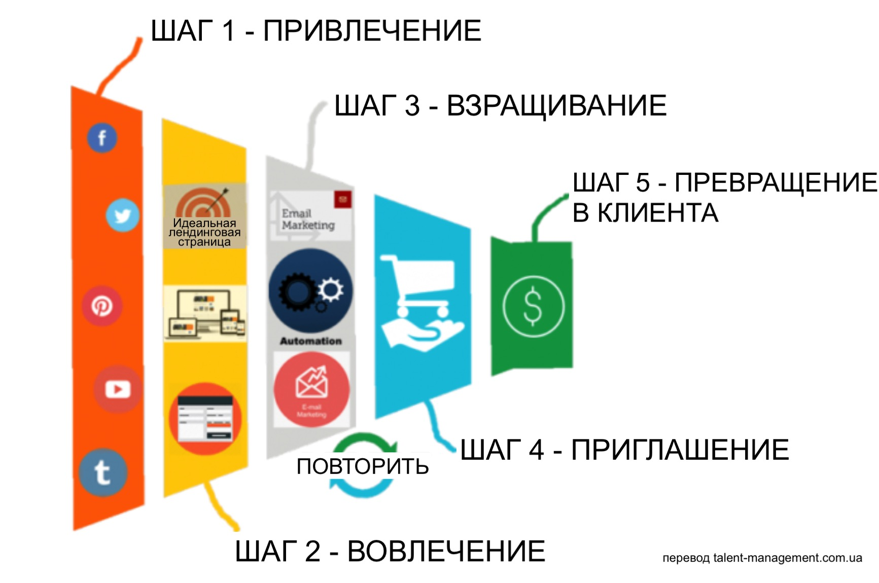 Этапы рекрутингового маркетинга