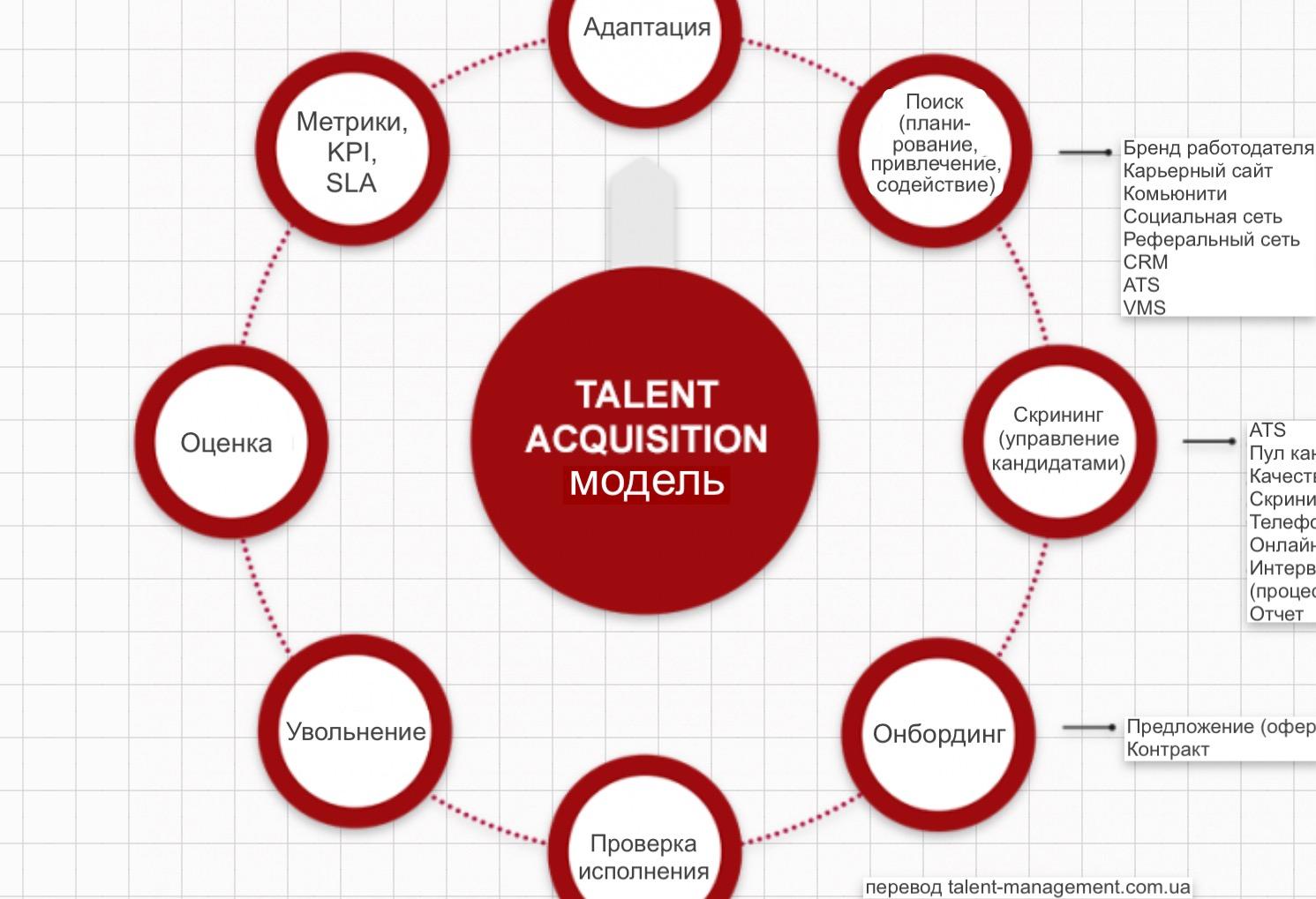 Модель привлечения талантов
