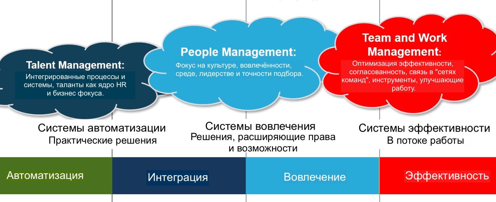 HR в потоке работы