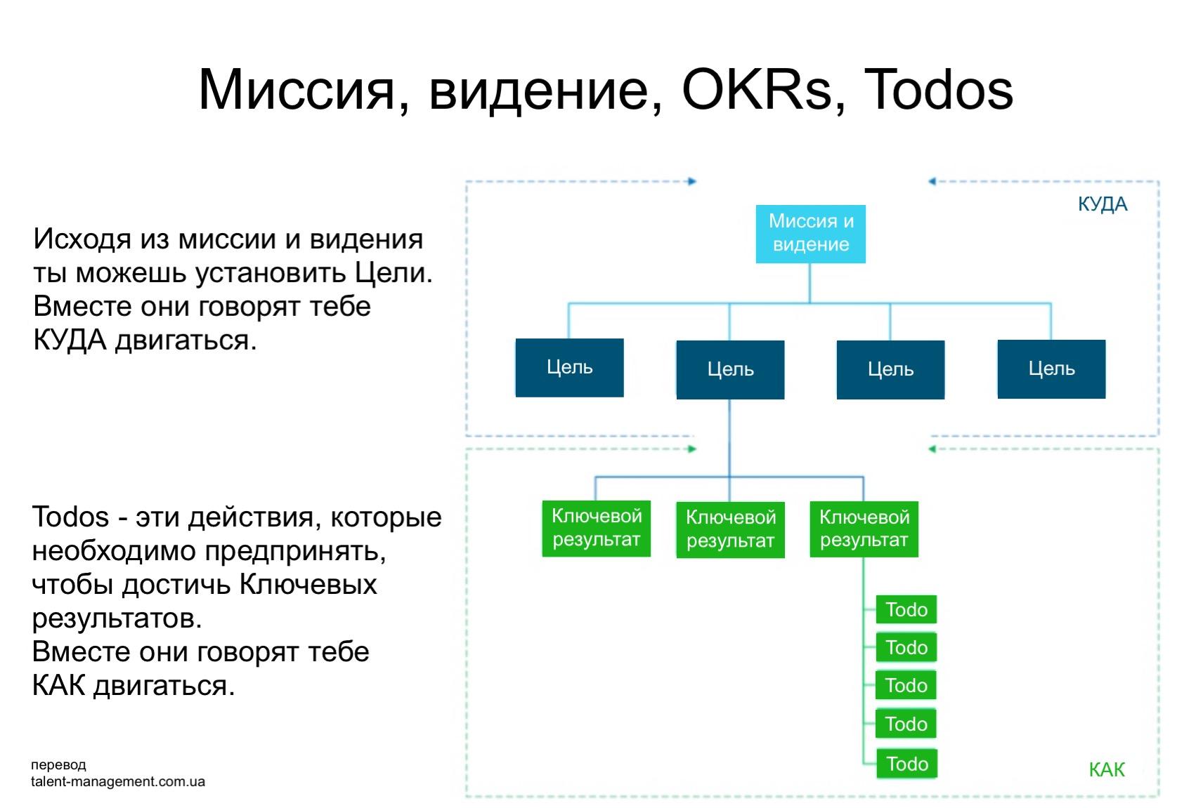 Методика OKR