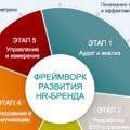 Фреймворк развития HR-бренда
