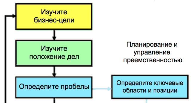 Руководство по планированию в HR