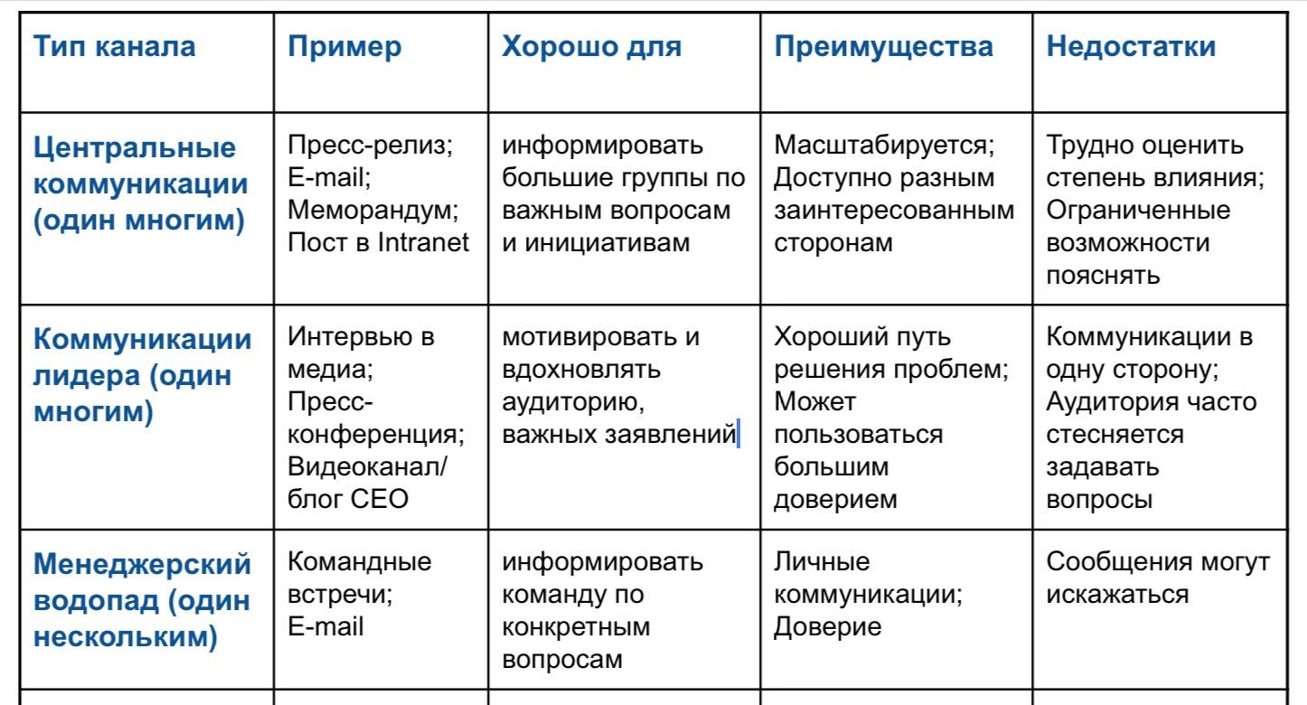 Выбор канала коммуникаций