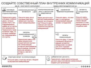 План внутренних коммуникации