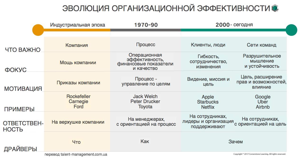 Эволюция организационной эффективности
