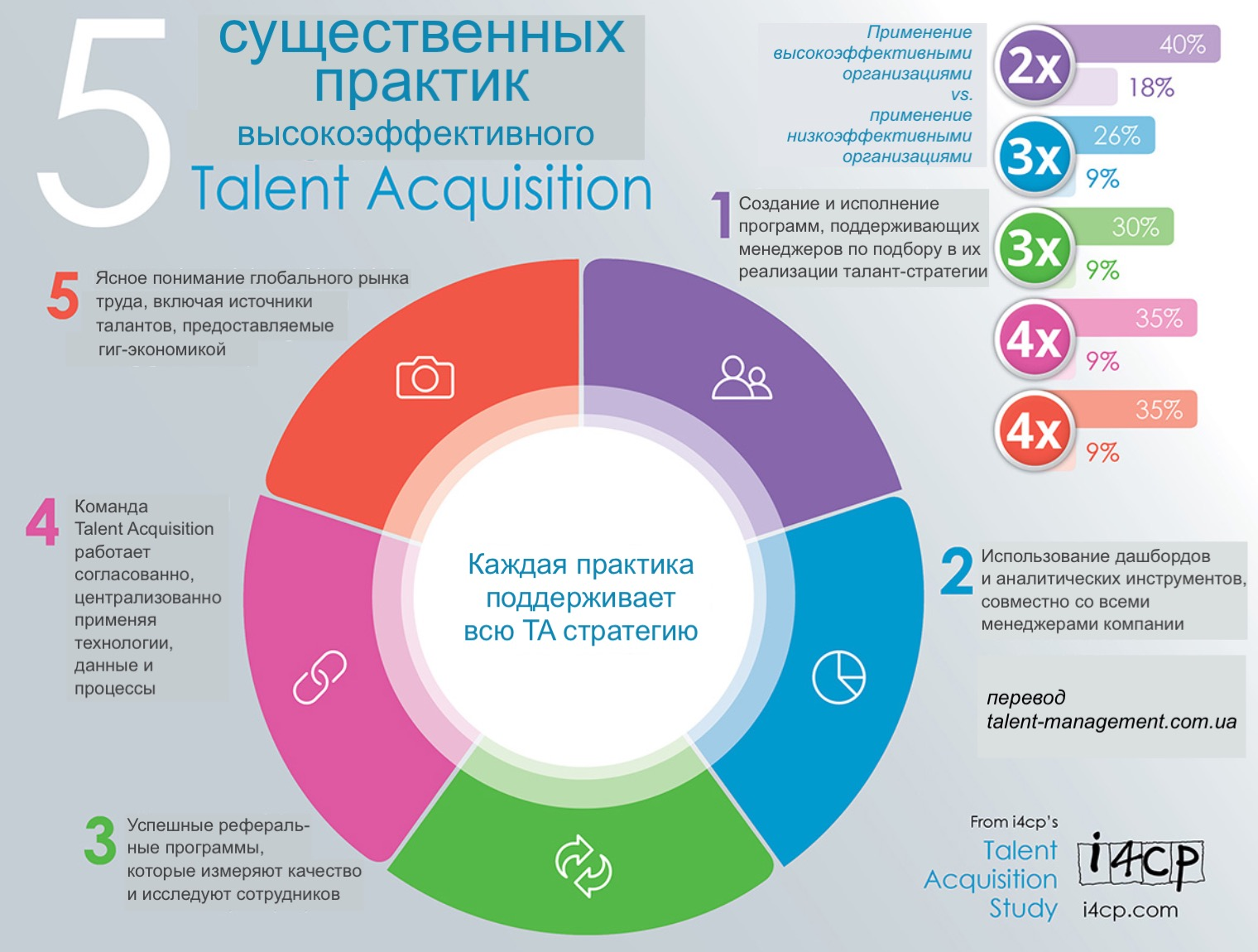 top performing organisations manage - HD1200×911